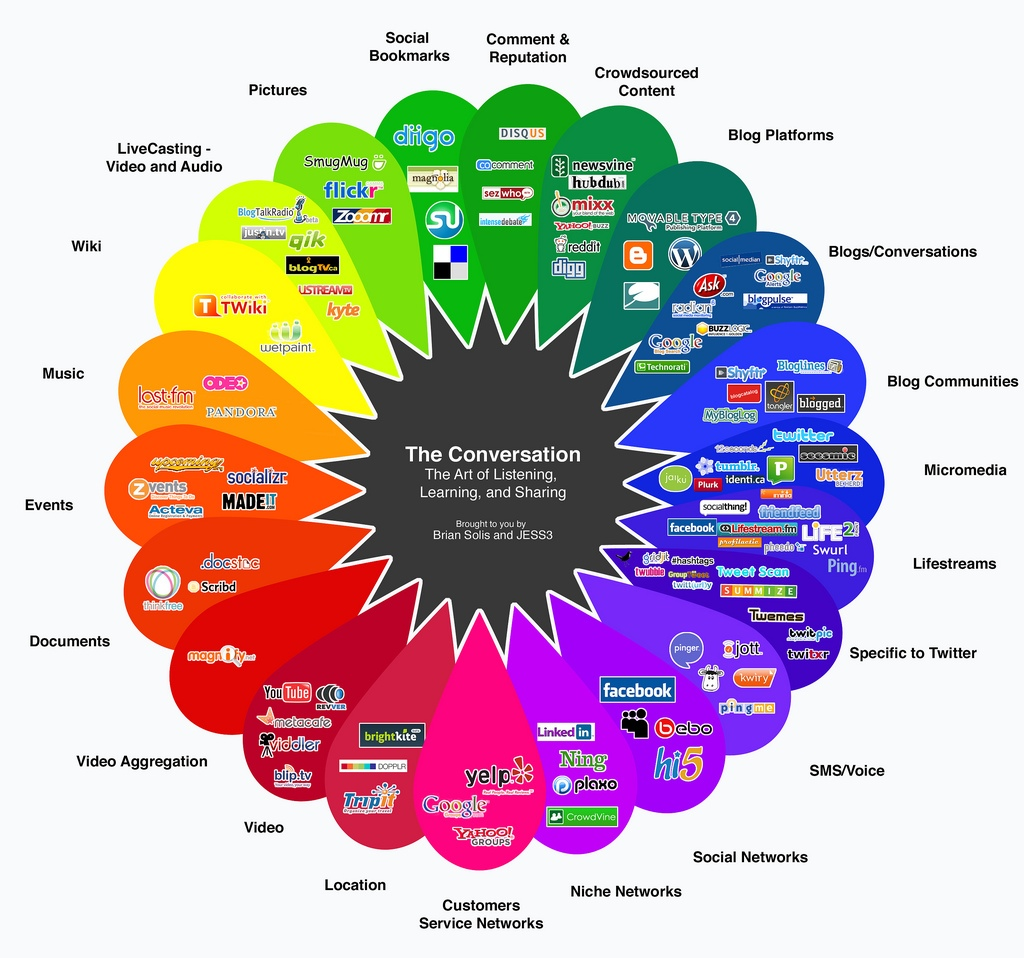 social media marketing breakdown