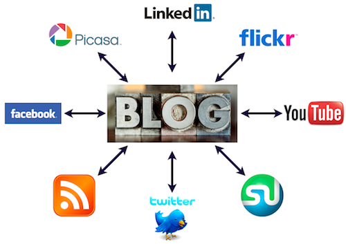 Must-Read Social Media Blog Posts