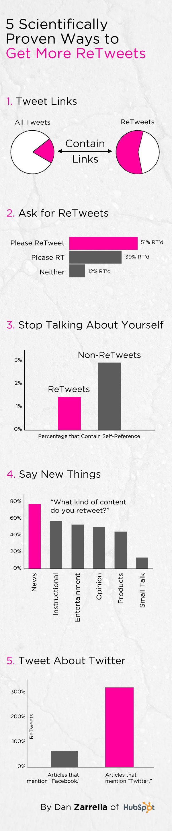 retweets_infographic